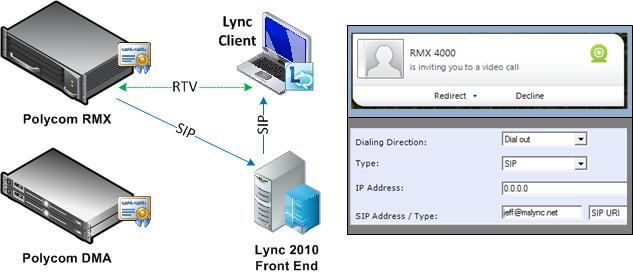 Polycom DMA and Lync Integration : Jeff Schertz\'s Blog