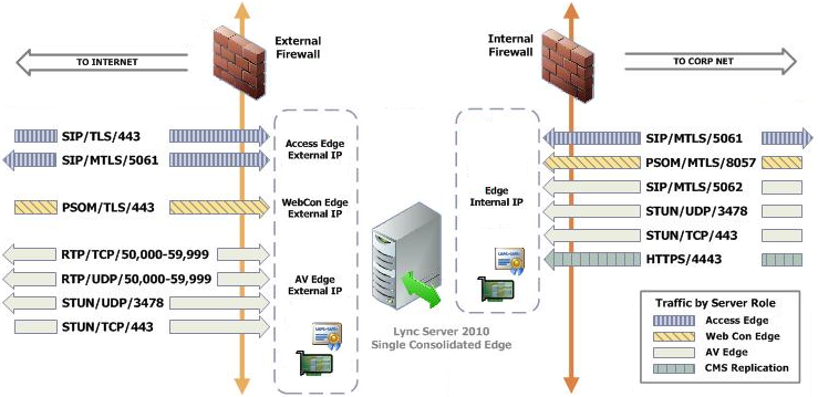Understanding Lync Edge Server Ports : Jeff Schertz's Blog