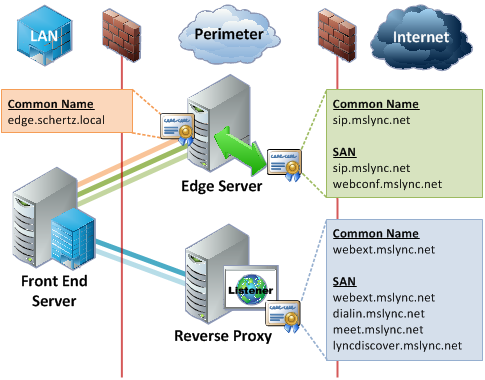 Lync Edge Server Best Practices : Jeff Schertz's Blog