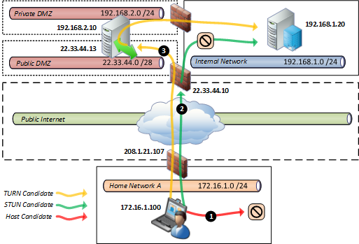 lync edge server diagram ford edge wiring diagram #15