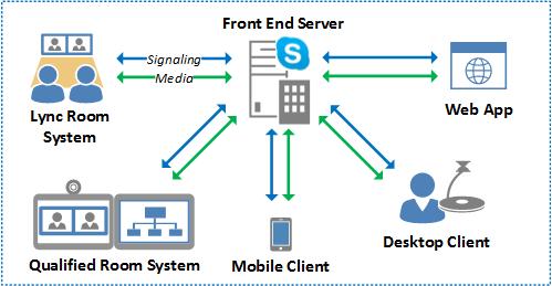Video Interoperability In Skype For Business Jeff