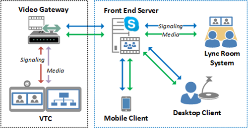Video Interoperability In Skype For Business Jeff Schertz's Blog. In This Diagram The Foreign Vtc Is Registered Via H323 Or Sip Either Directly To A Video Gateway Their Own Native Environment Which. Wiring. Cisco Sx20 Codec Wiring Diagram At Scoala.co