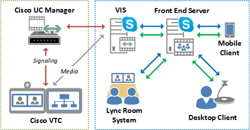 Video Interoperability in Skype for Business : Jeff