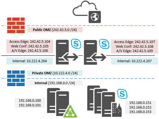 Skype for Business 2015 Edge Pool Deployment : Jeff
