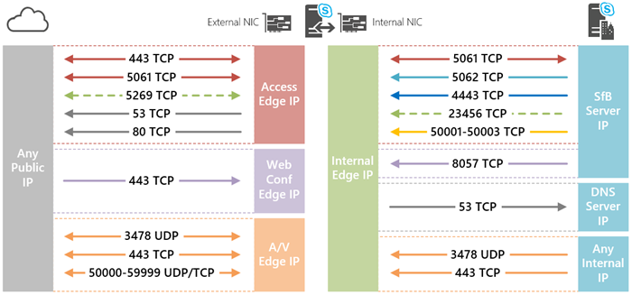 Skype For Business 2015 Edge Pool Deployment Jeff